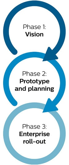 three phases of enterprise roll out