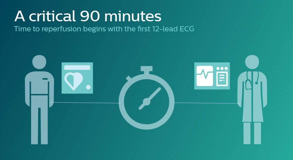 Support the 90-minute mission with tools to help clinicians implement STEMI therapy quickly